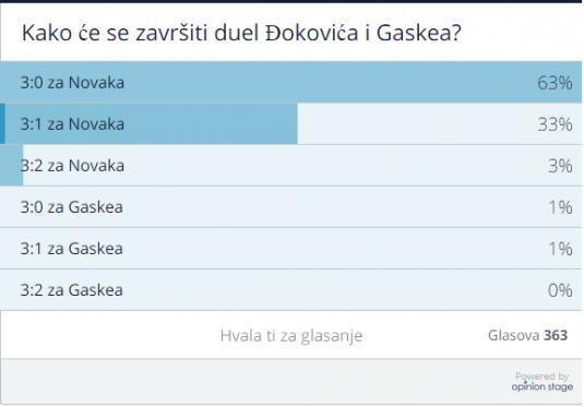 Anketa Novak - Gaske