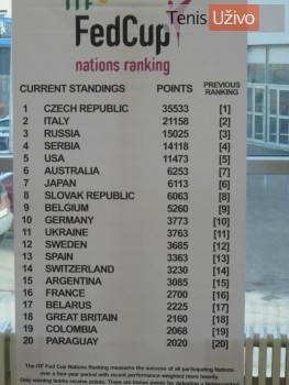 Fed Cup nations ranking