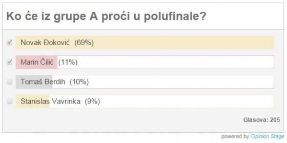 Rezultati ankete, grupa A