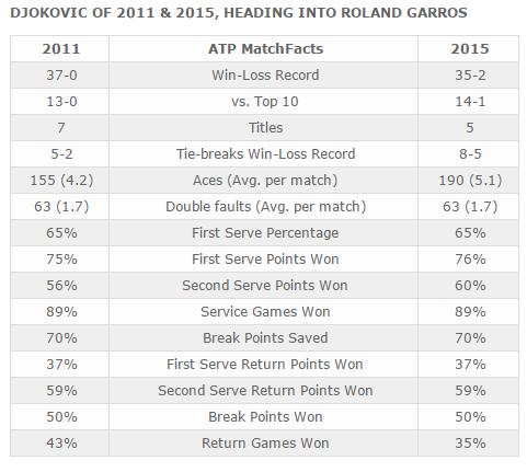 Novak 2011 vs Novak 2015 (Analiza) 3