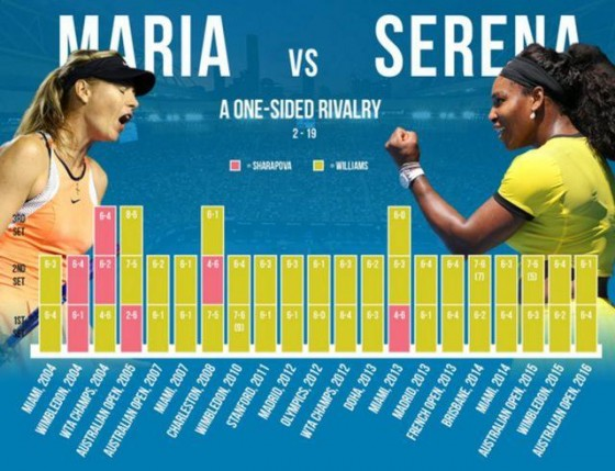 Serena_Sarapova rekord