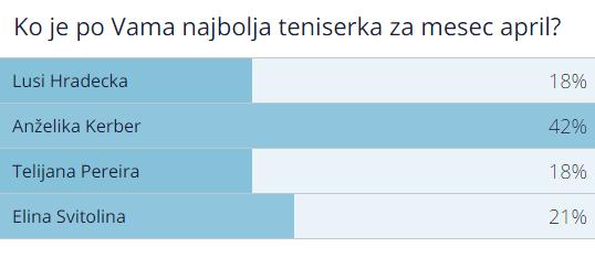 Rezultat ankete