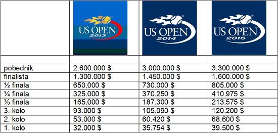 Upoznajte najmocniji teniski turnir na svetu 3