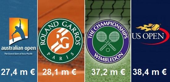 Upoznajte najmocniji teniski turnir na svetu 4